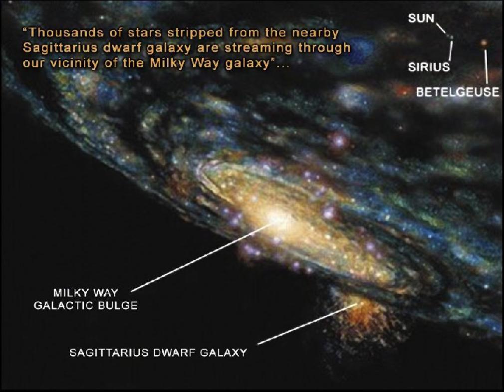 Tausende von Sternen werden von der nahen Sagittarius-Zwerggalaxie abgestreift und ziehen durch unsere Nachbarschaft in der Milchstraßen-Galaxie.