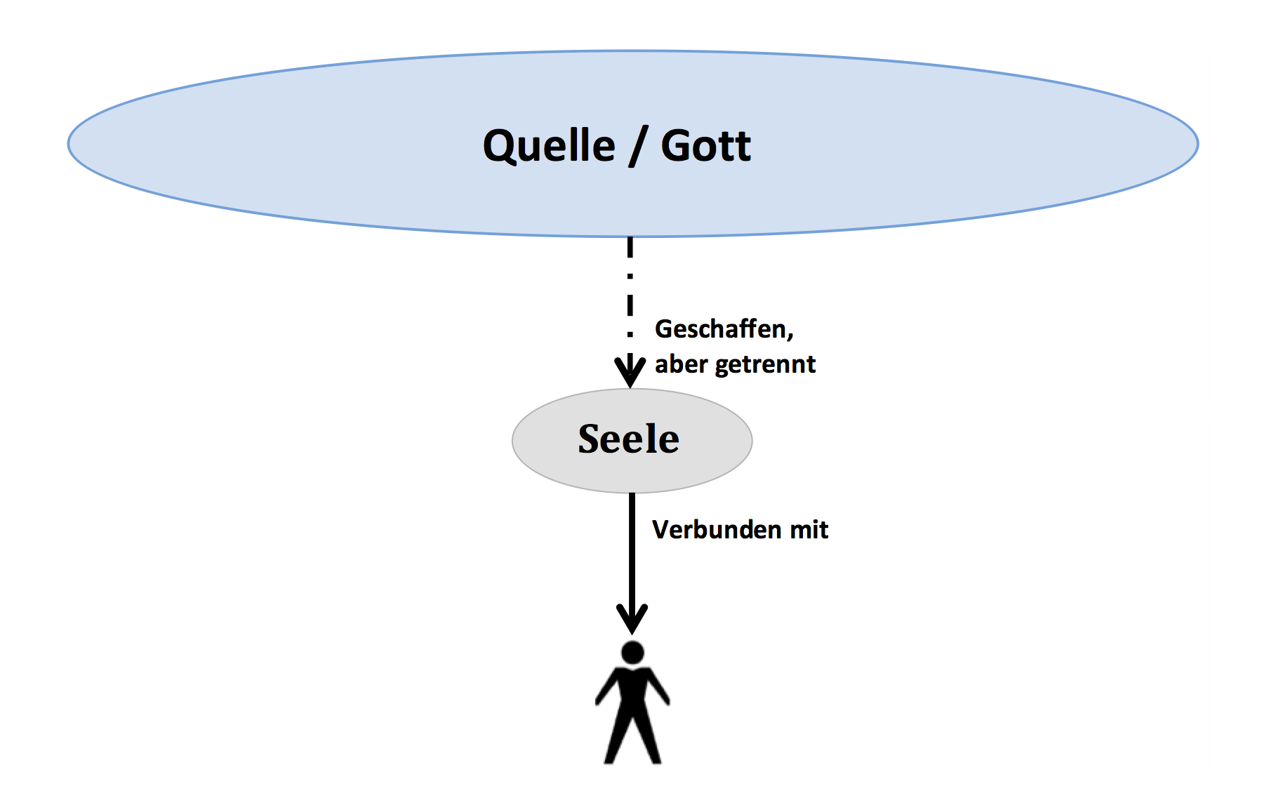 hoeheres-selbst-1