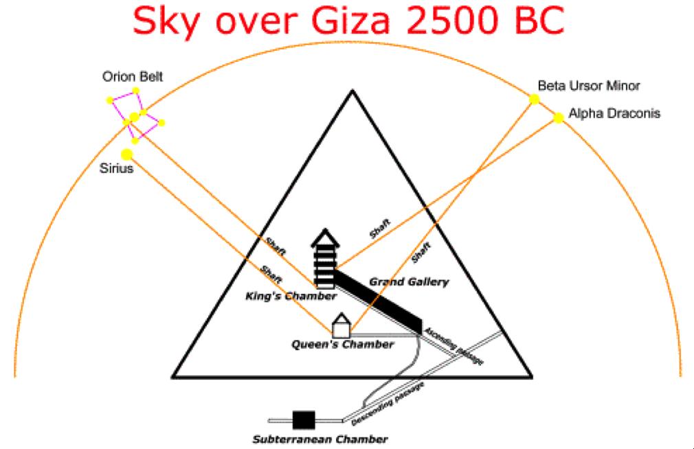 Ausrichtung der Grossen Pyramide von Gizeh auf die Sterne. Orion (mit dem Gott Osiris assoziiert) ist mit der Kammer des Königs ausgerichtet, während Sirius (assoziiert mit der Göttin Isis) mit der Königin-Kammer ausgerichtet ist.