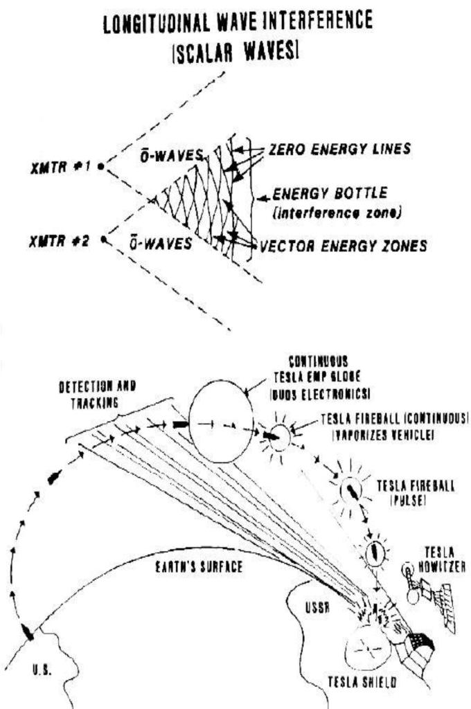Skalar-Technologie II: Zehn Dinge, die du über Skalar-Waffen wissen ...