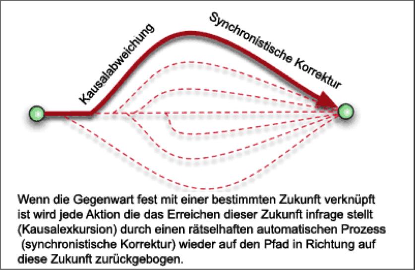 Zeitliniendynamik